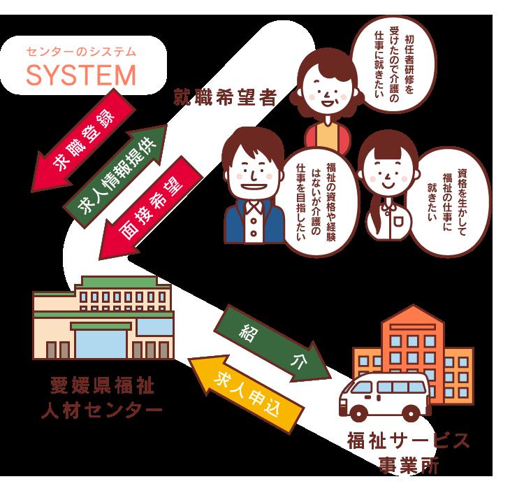 センターシステム図